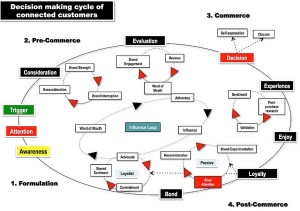 how is e commerce applied at mcdonalds Some examples are nabisco, mcdonald's, and kfc  some of the distribution  and retailing methods used to reach consumers in rural  they are also an  integral part of japanese e-commerce as they allow the consumer to.